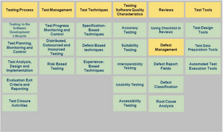 Testtechnieken